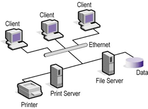 Client server application thesis